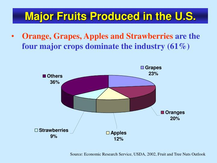 Major Fruits Produced in the U.S.