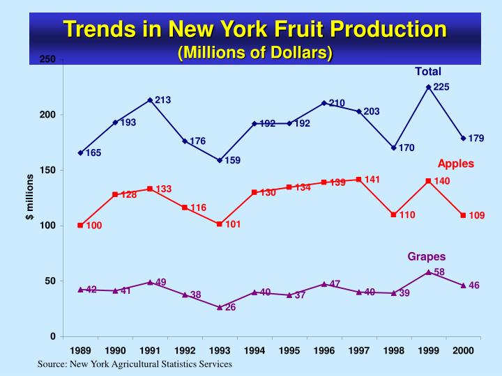 Trends in New York Fruit Production