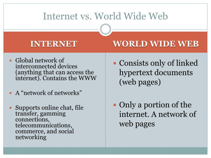 Internet vs. World Wide Web