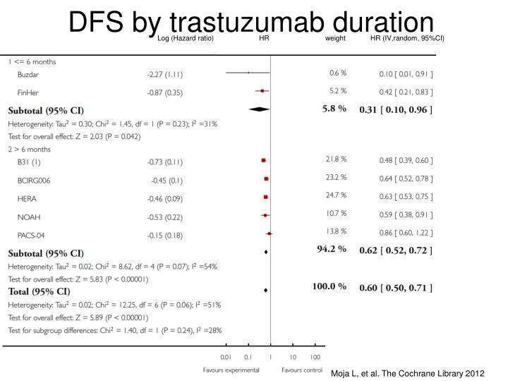 DFS by trastuzumab duration