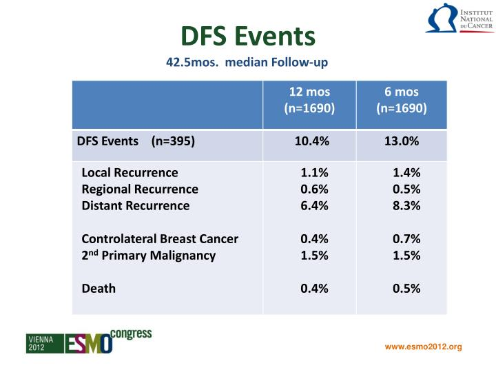 DFS Events