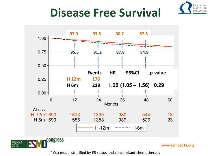 Disease Free Survival