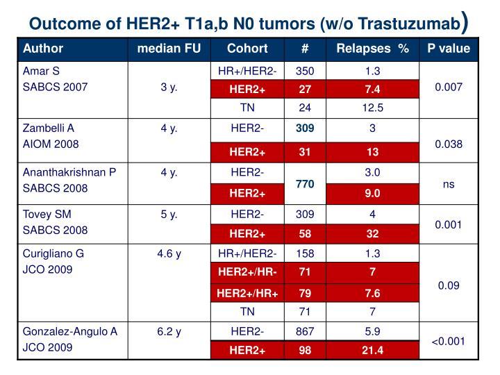 Outcome of HER2+ T1a,b N0 tumors (w/o Trastuzumab