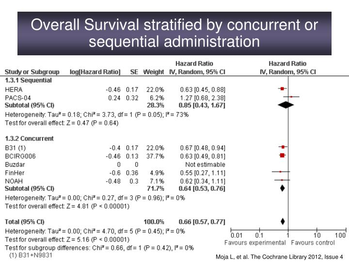 Overall Survival stratified by concurrent or sequential administration