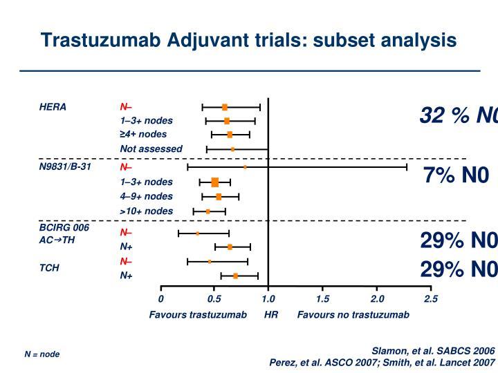 Trastuzumab Adjuvant trials: subset analysis