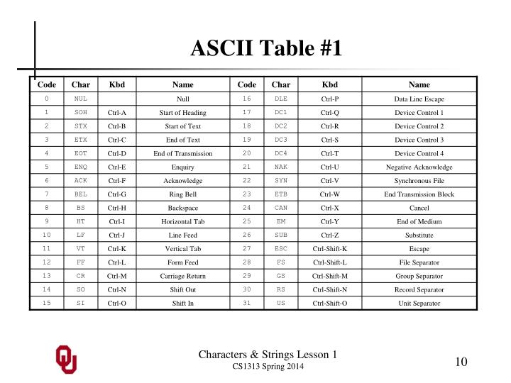 ASCII Table #1
