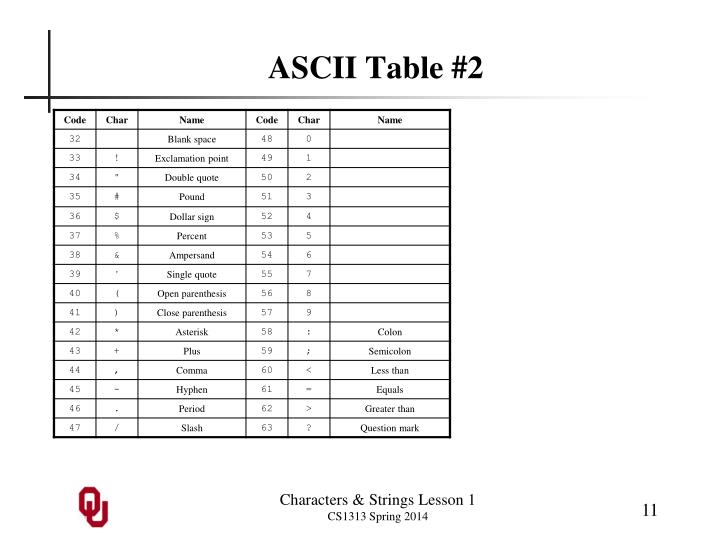 ASCII Table #2