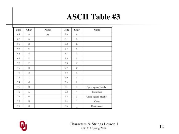 ASCII Table #3