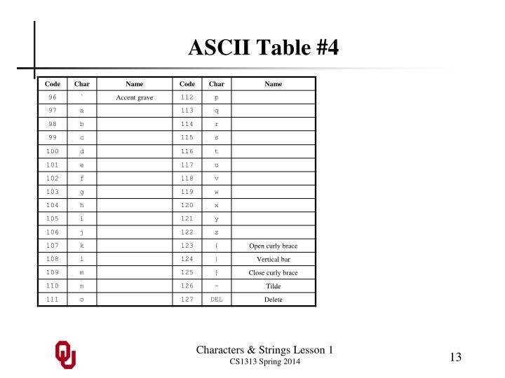 ASCII Table #4