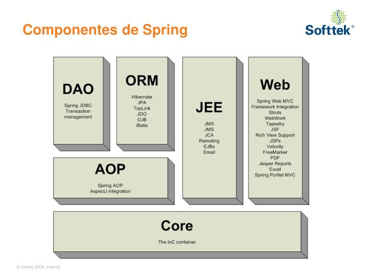 Componentes de Spring