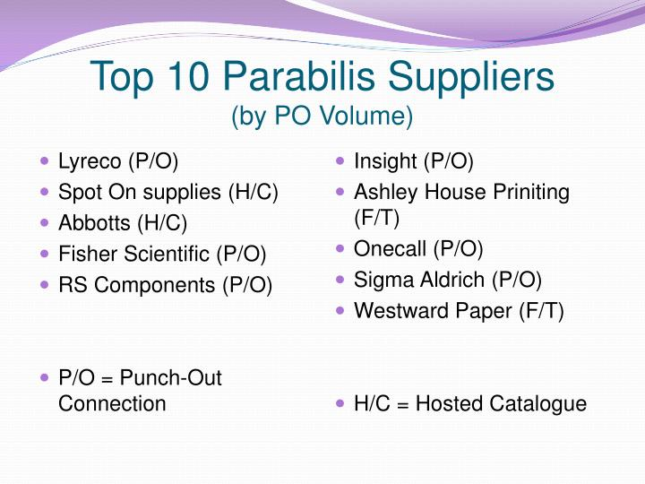 Top 10 parabilis suppliers by po volume
