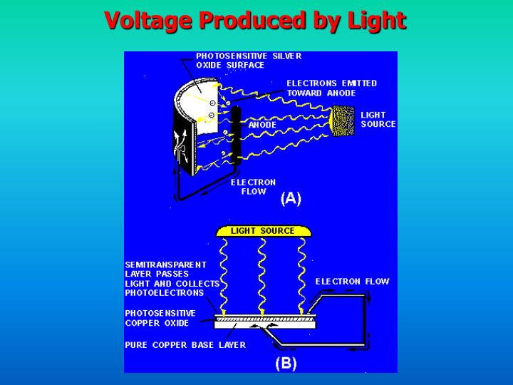 Voltage Produced by Light