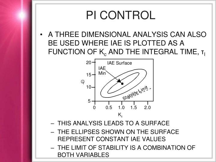 PI Control