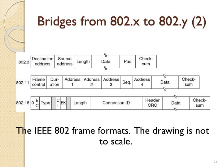 Bridges from 802.x to 802.y (2)