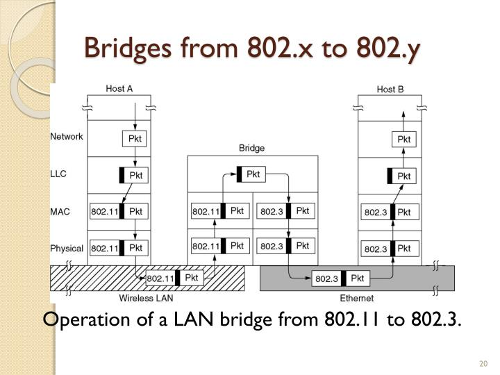Bridges from 802.x to 802.y