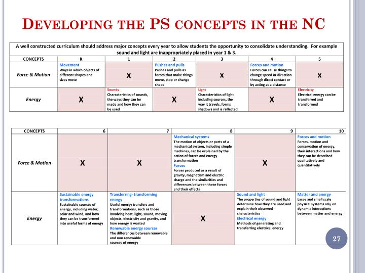Developing the PS concepts in the NC