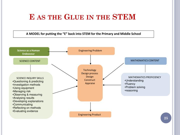 "A MODEL for putting the ""E"" back into STEM for the Primary and Middle School"