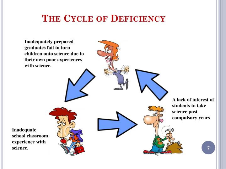 The Cycle of Deficiency