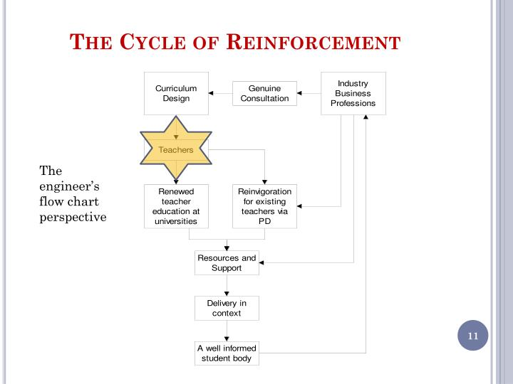 The Cycle of Reinforcement
