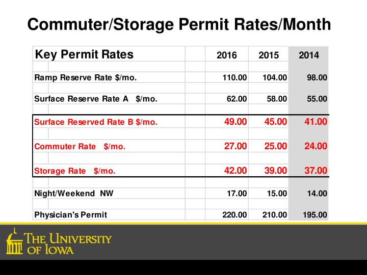 Commuter/Storage Permit Rates/Month
