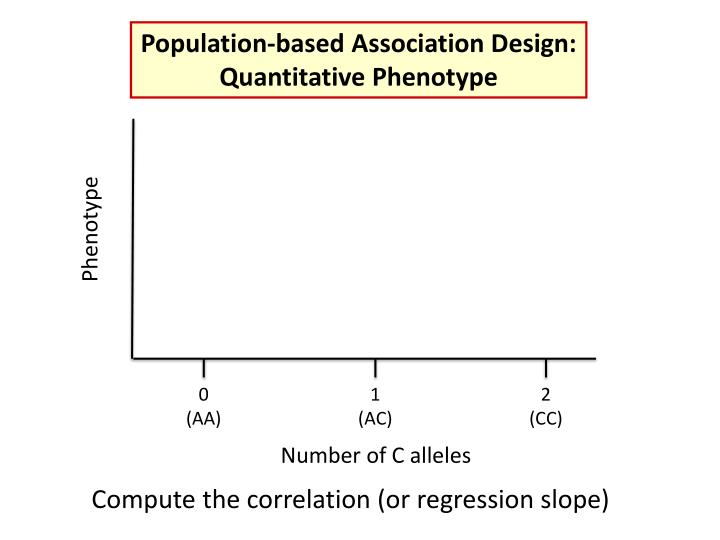 Population-