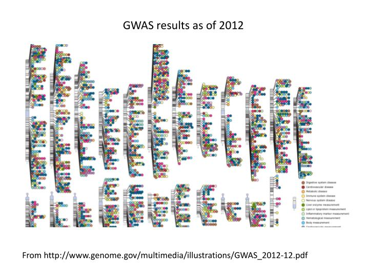 GWAS results as of 2012