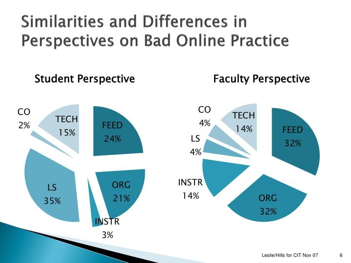 Similarities and Differences in Perspectives on Bad Online Practice