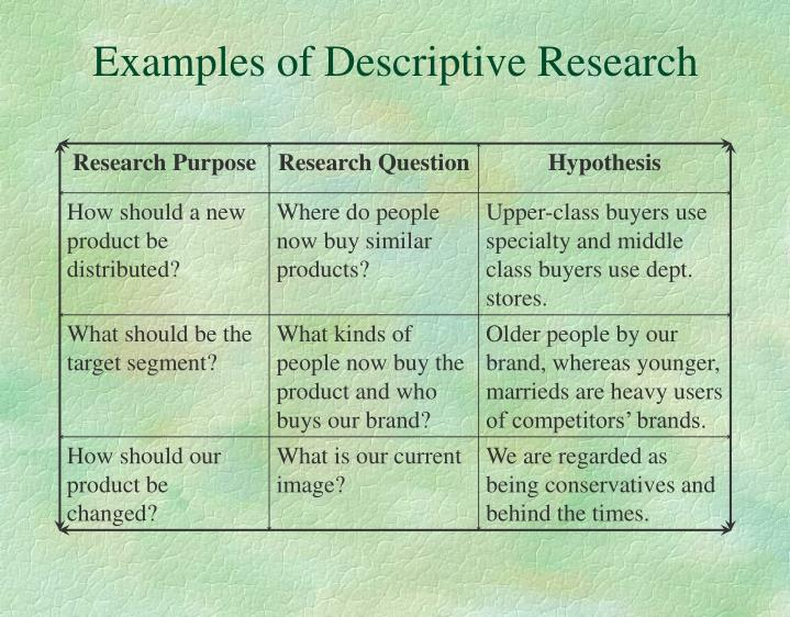 examples of descriptive research design Descriptive research is also called statistical research the maingoal of this type of research is to describe the data andcharacteristics about.