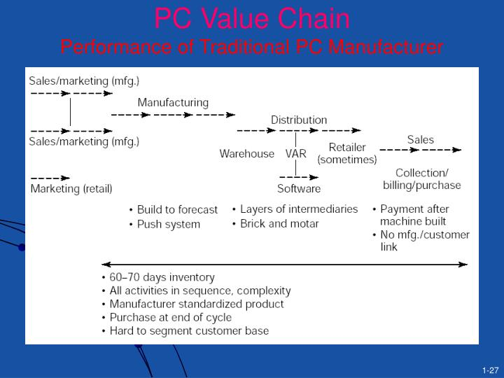 PC Value Chain