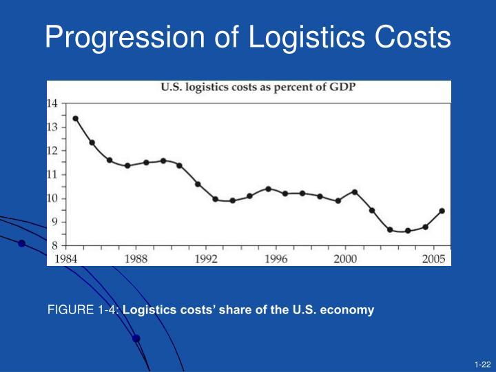 Progression of Logistics Costs