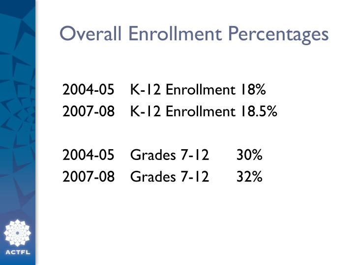 Overall Enrollment Percentages