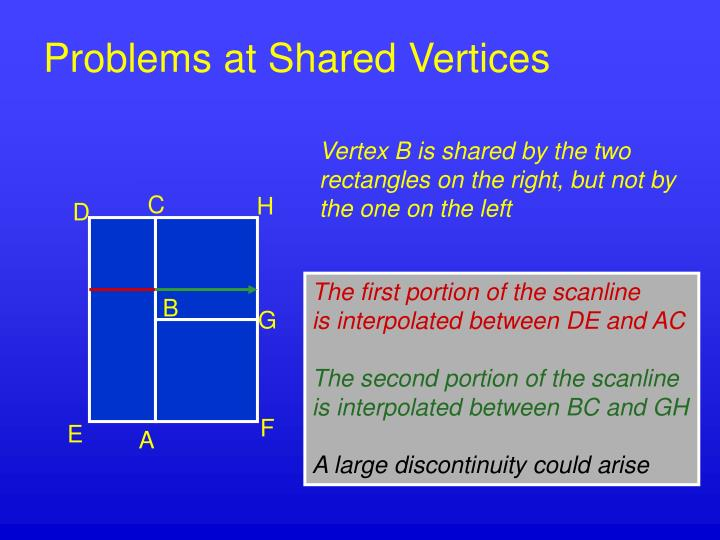 Problems at Shared Vertices