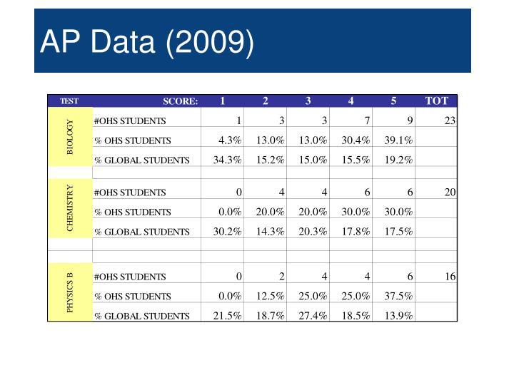 AP Data (2009)