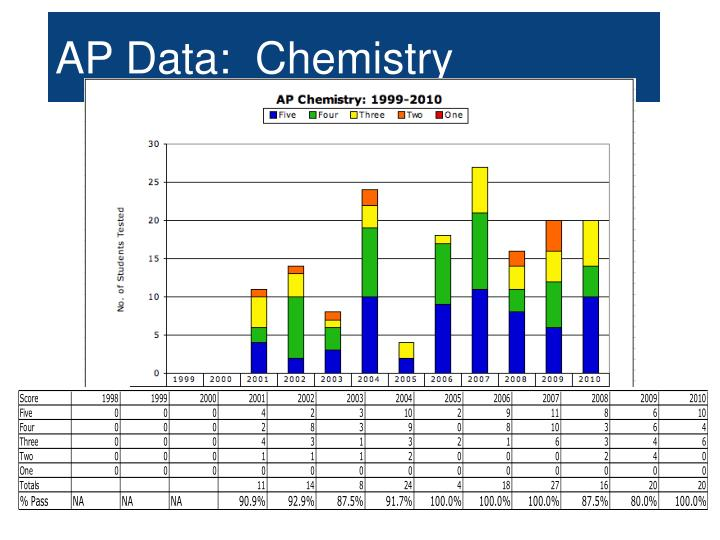 AP Data:  Chemistry