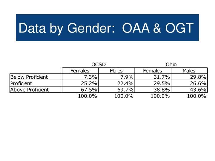 Data by Gender:  OAA & OGT