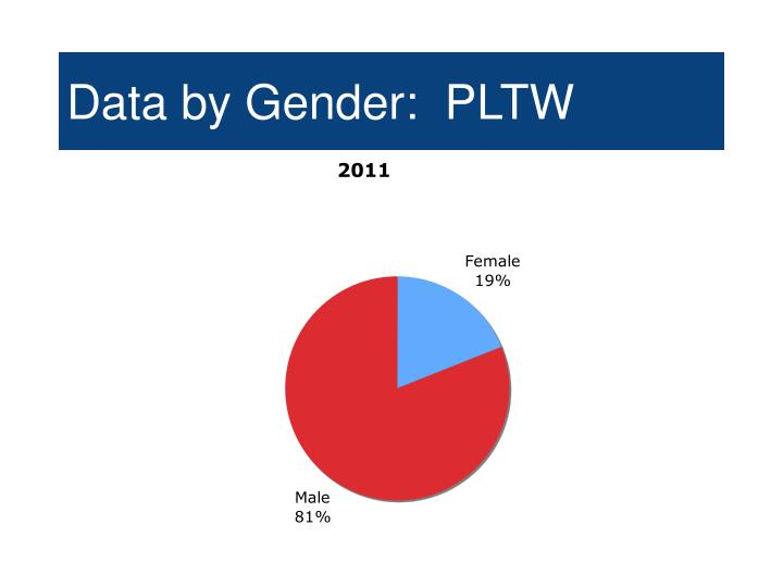 Data by Gender:  PLTW