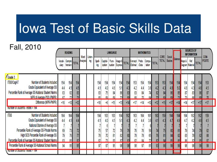 Iowa Test of Basic Skills Data