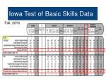 iowa test of basic skills data