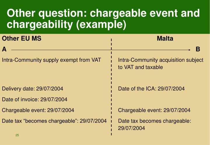 Other question: chargeable event and chargeability (example)
