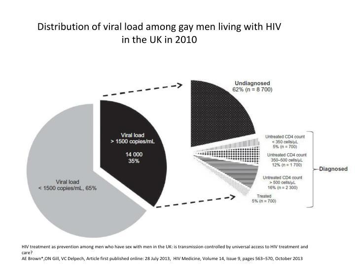 Distribution of viral