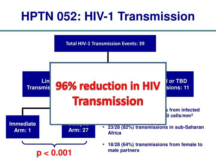 HPTN 052: HIV-1 Transmission