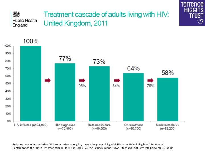 Reducing onward transmission: Viral suppression among key population groups living with HIV in the United Kingdom. 19th Annual Conference of  the British HIV Association (BHIVA) April