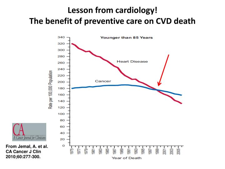 Lesson from cardiology the benefit of preventive care on cvd death