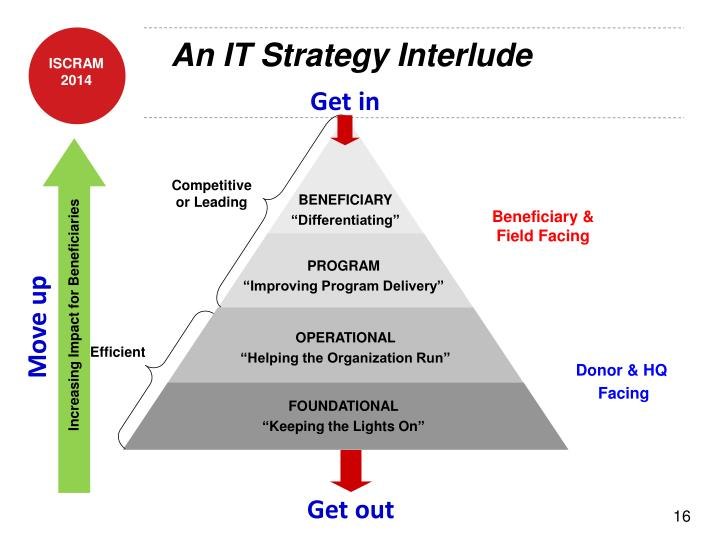 An IT Strategy Interlude