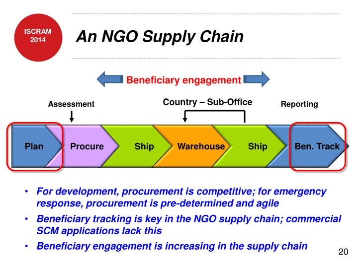 An NGO Supply Chain
