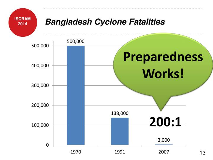 Bangladesh Cyclone Fatalities