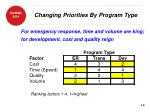 changing priorities by program type