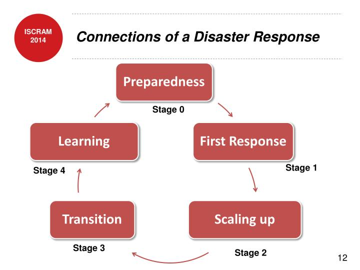 Connections of a Disaster Response