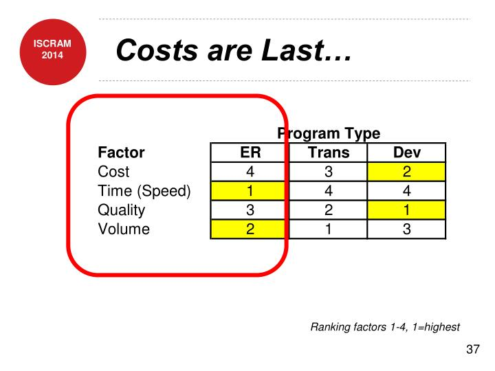 Costs are Last…