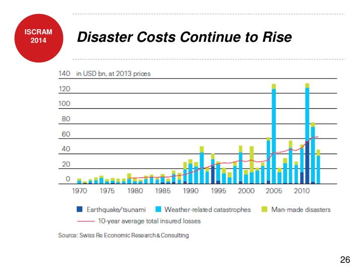 Disaster Costs Continue to Rise